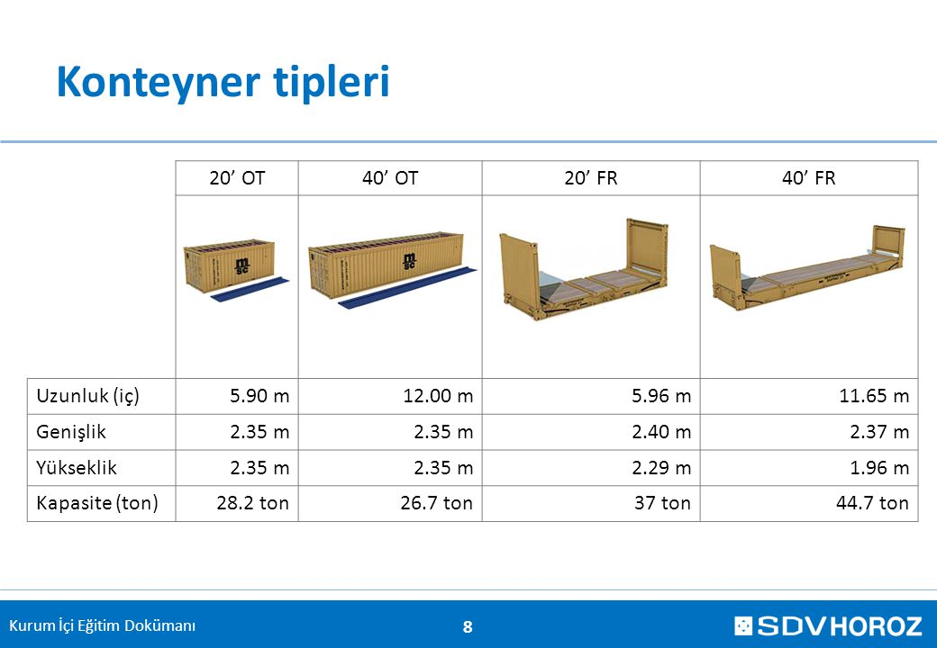 Konteyner tipleri 20' OT 40' OT 20' FR 40' FR Uzunluk (iç) 5.90 m