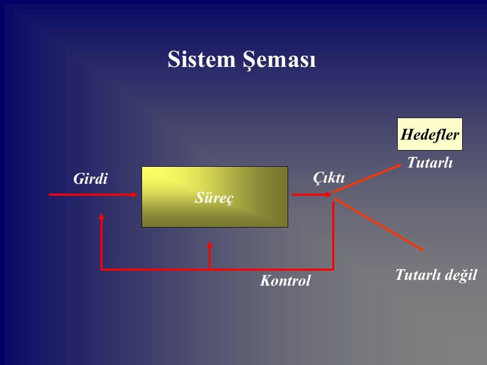 Sistem Şeması Hedefler Tutarlı Girdi Süreç Çıktı Tutarlı değil Kontrol