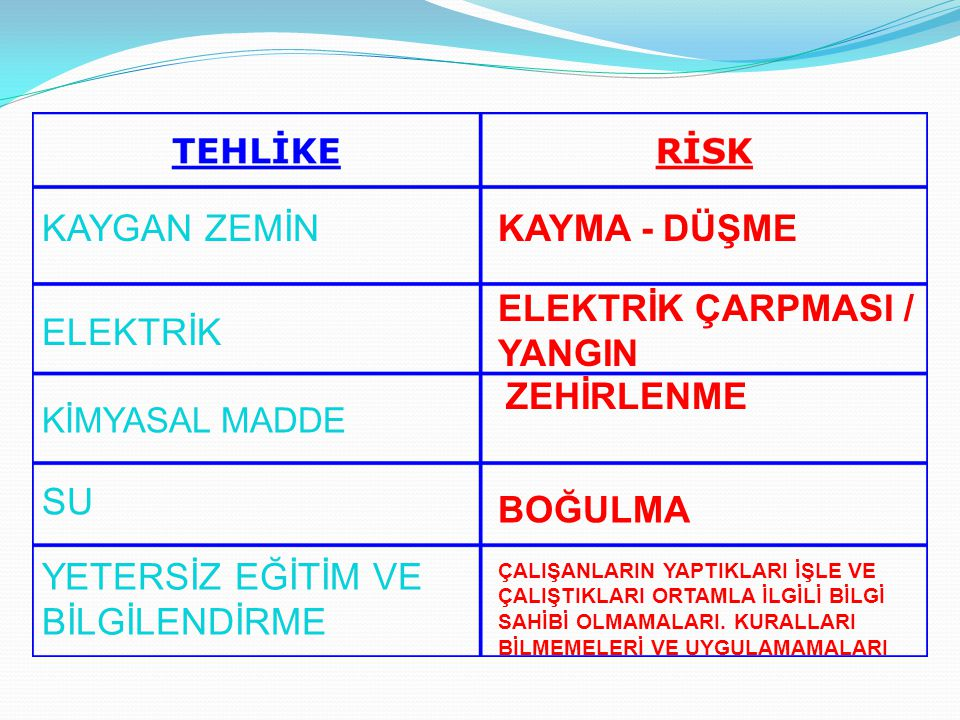ELEKTRİK ÇARPMASI / YANGIN ELEKTRİK