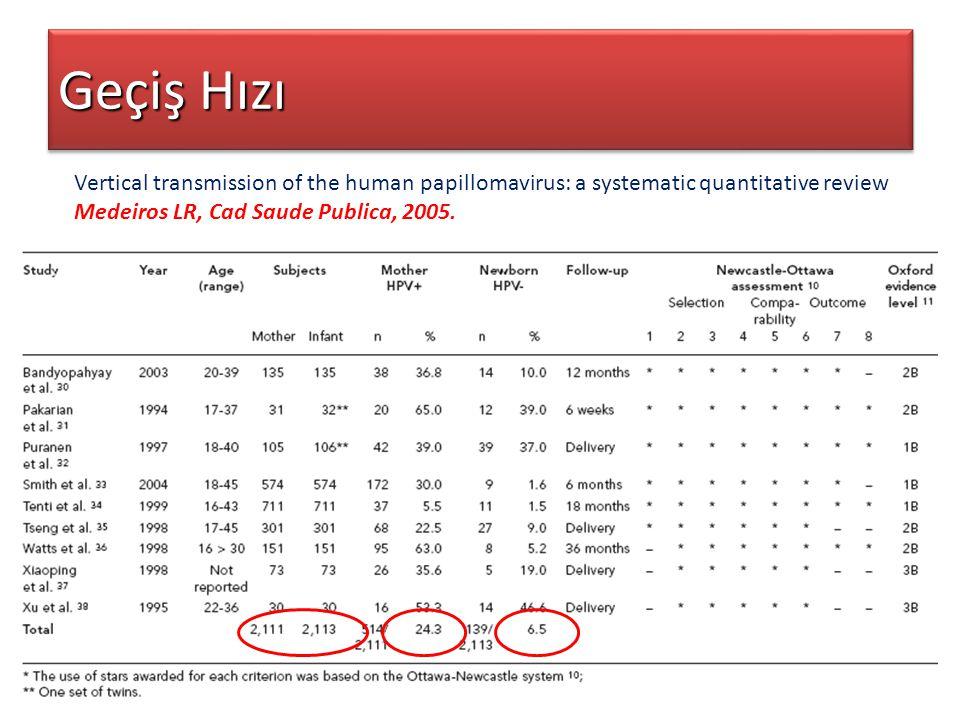 Geçiş Hızı Vertical transmission of the human papillomavirus: a systematic quantitative review. Medeiros LR, Cad Saude Publica, 2005.