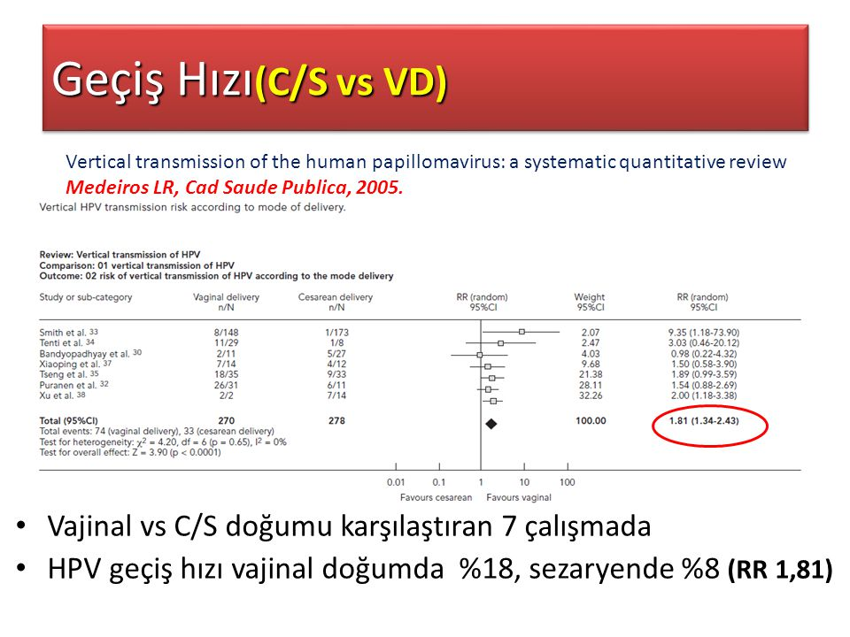 Geçiş Hızı(C/S vs VD) Vajinal vs C/S doğumu karşılaştıran 7 çalışmada