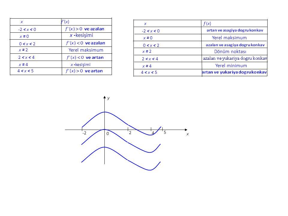 x -kesişimi Yerel maksimum Dönüm noktası Yerel minimum x f'(x)