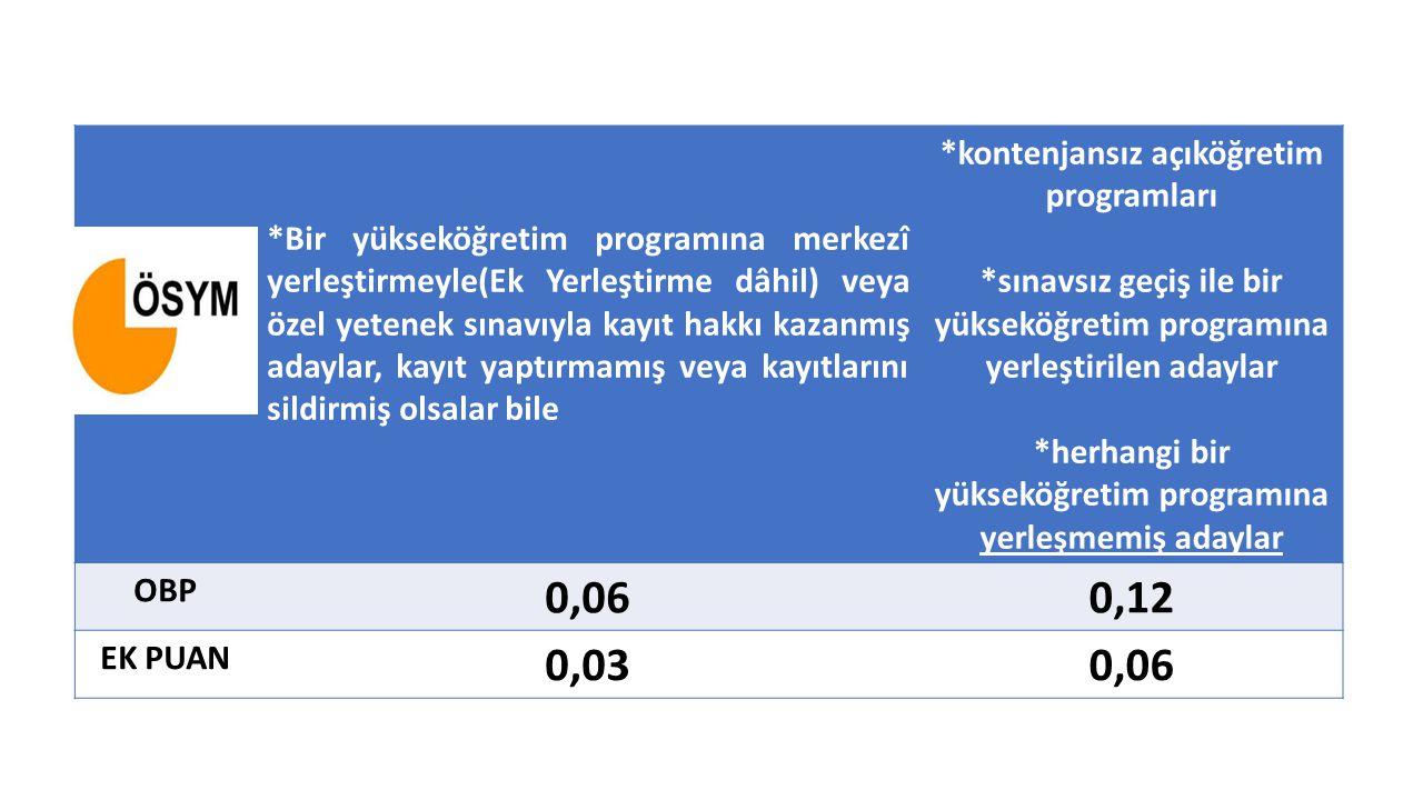 0,06 0,12 0,03 *kontenjansız açıköğretim programları