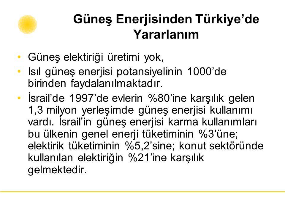 Güneş Enerjisinden Türkiye'de Yararlanım