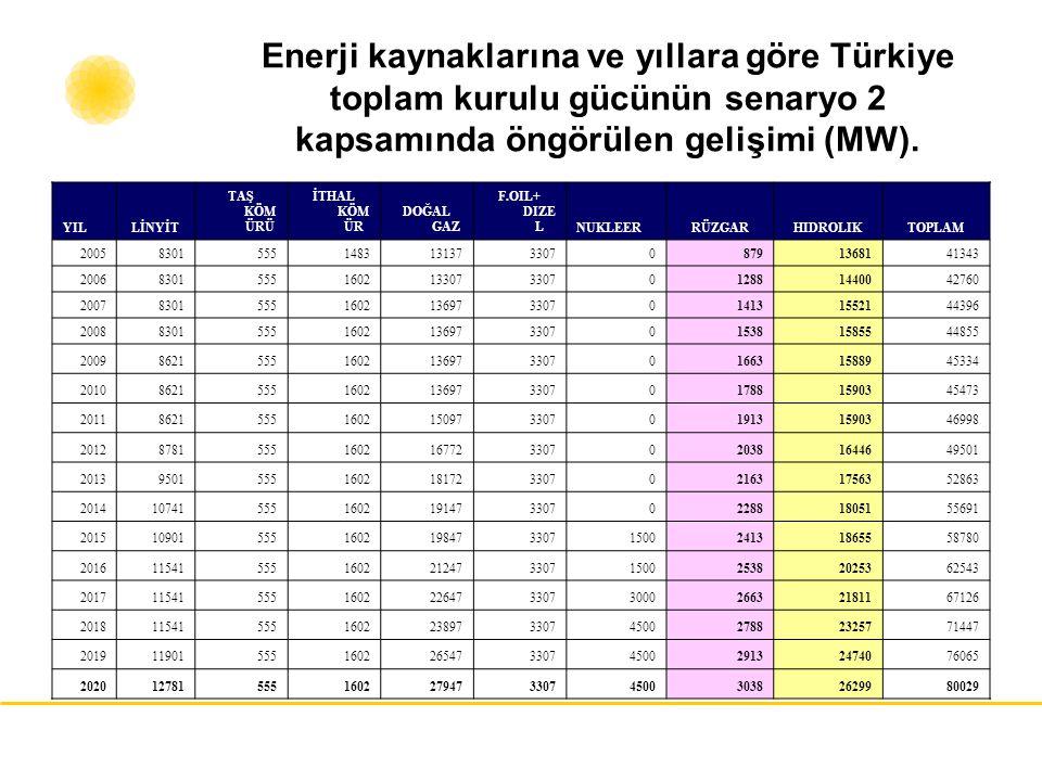 Enerji kaynaklarına ve yıllara göre Türkiye toplam kurulu gücünün senaryo 2 kapsamında öngörülen gelişimi (MW).