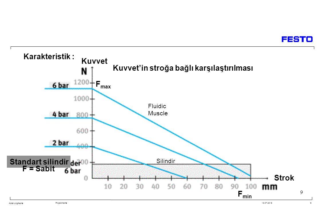 Kuvvet Fmax F = Sabit Strok Fmin