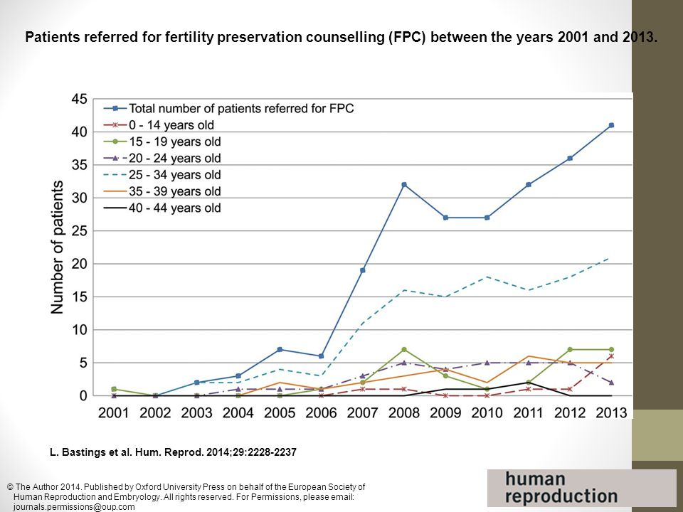 Patients referred for fertility preservation counselling (FPC) between the years 2001 and 2013.