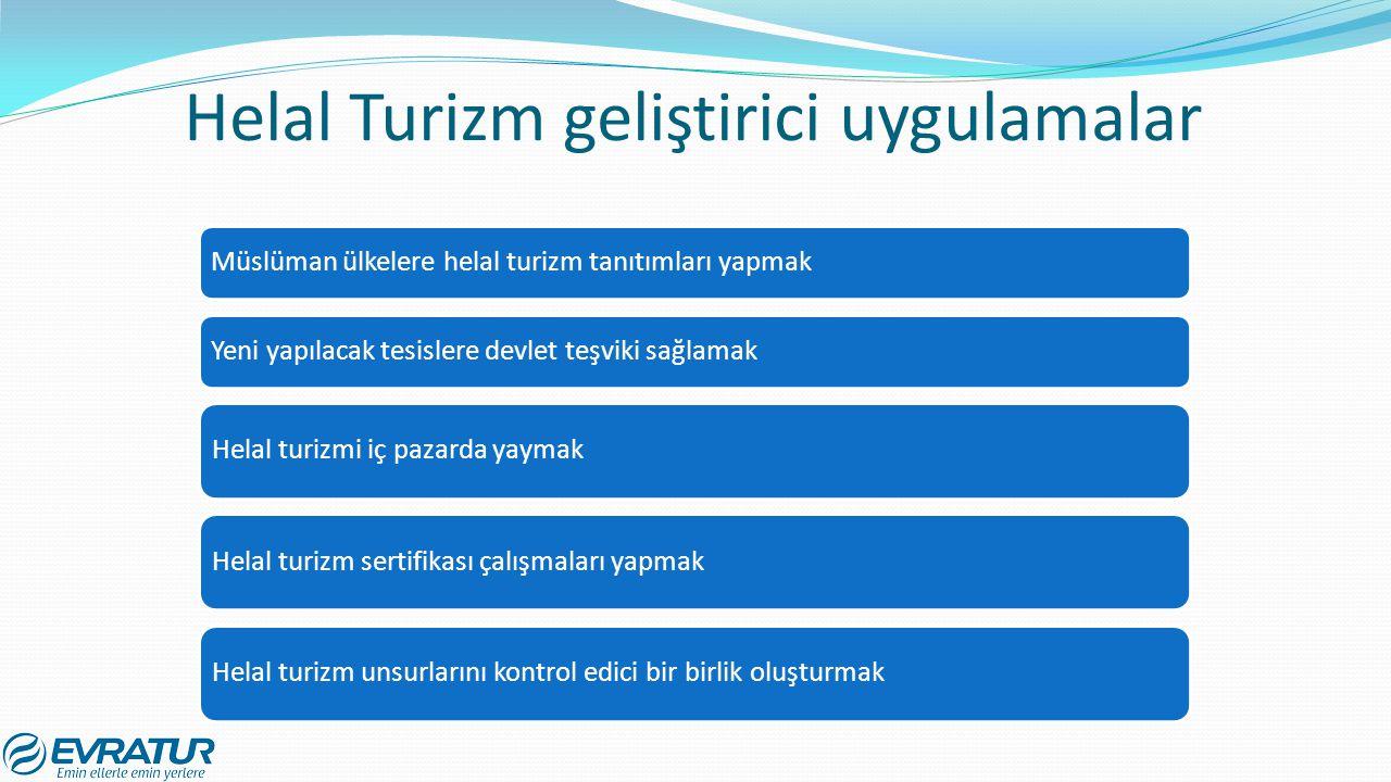 Helal Turizm geliştirici uygulamalar