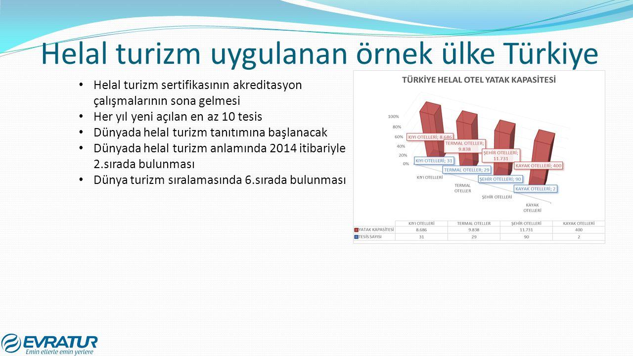 Helal turizm uygulanan örnek ülke Türkiye