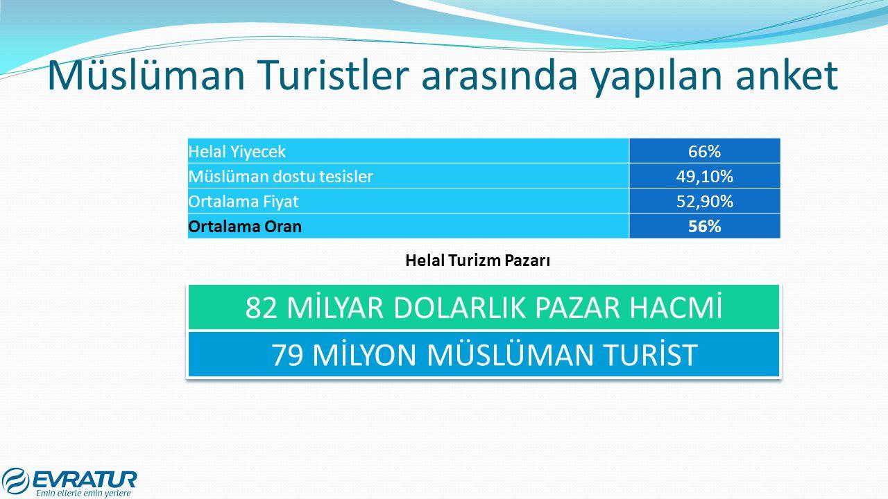 Müslüman Turistler arasında yapılan anket