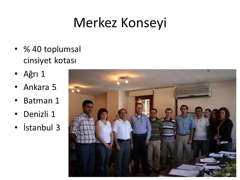 Merkez Konseyi % 40 toplumsal cinsiyet kotası Ağrı 1 Ankara 5 Batman 1