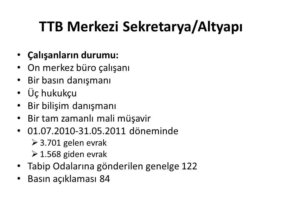 TTB Merkezi Sekretarya/Altyapı