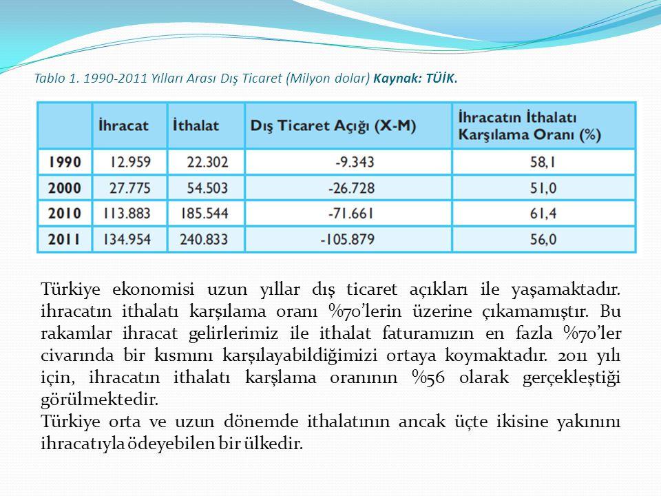 Tablo 1. 1990-2011 Yılları Arası Dış Ticaret (Milyon dolar) Kaynak: TÜİK.