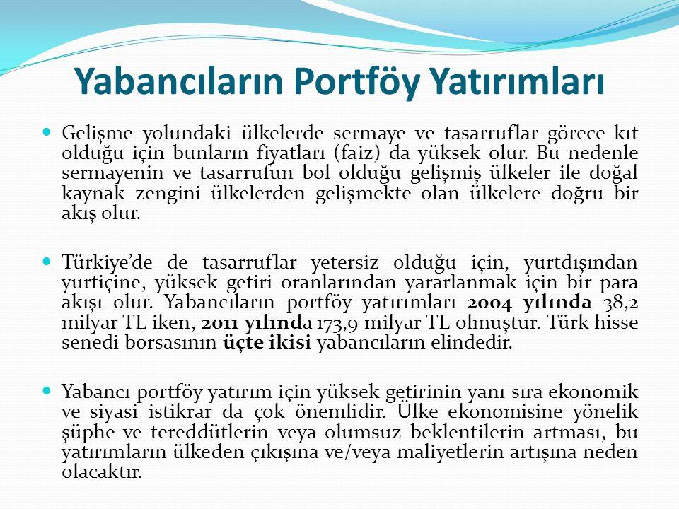 Yabancıların Portföy Yatırımları