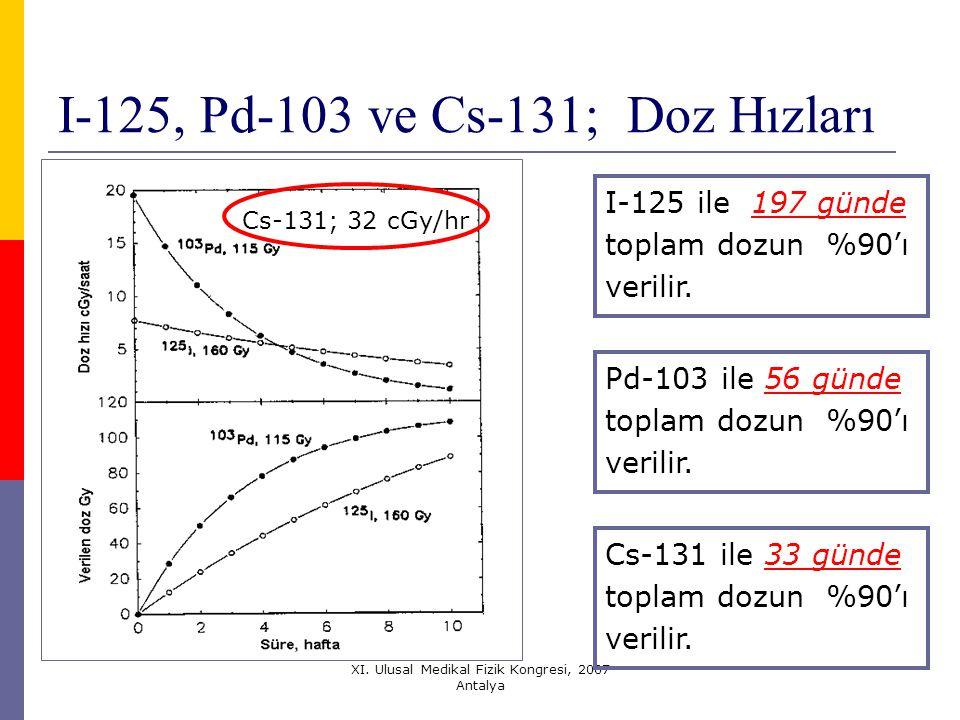 I-125, Pd-103 ve Cs-131; Doz Hızları