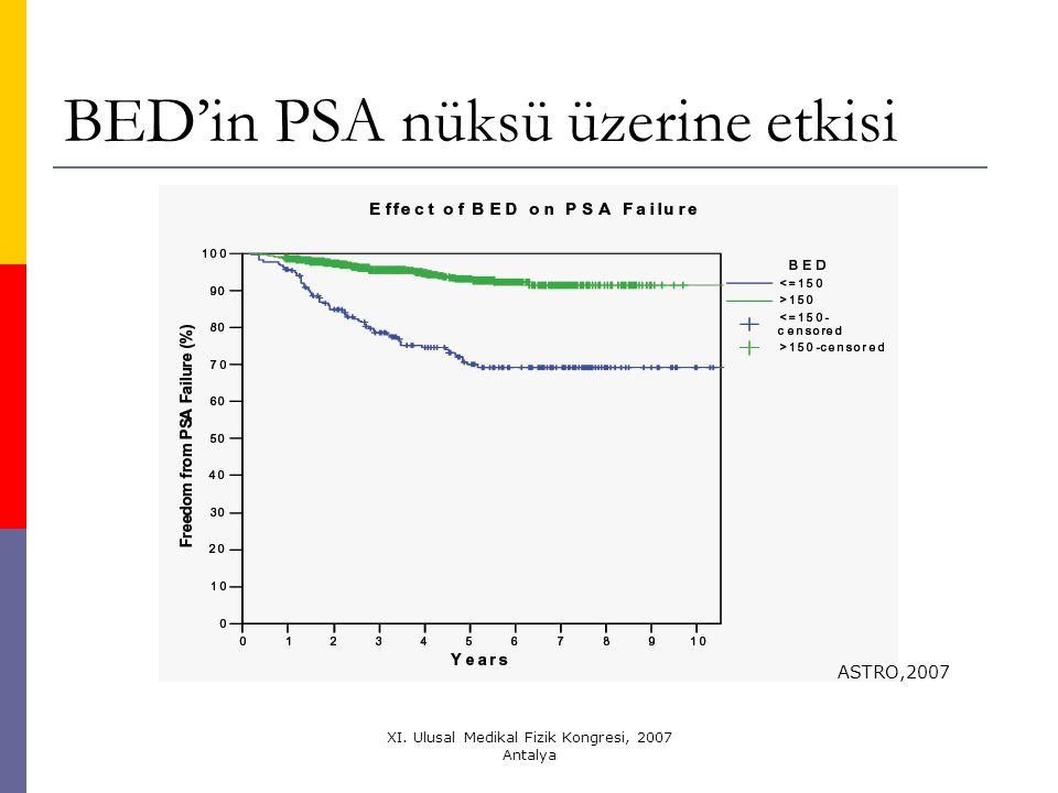 BED'in PSA nüksü üzerine etkisi