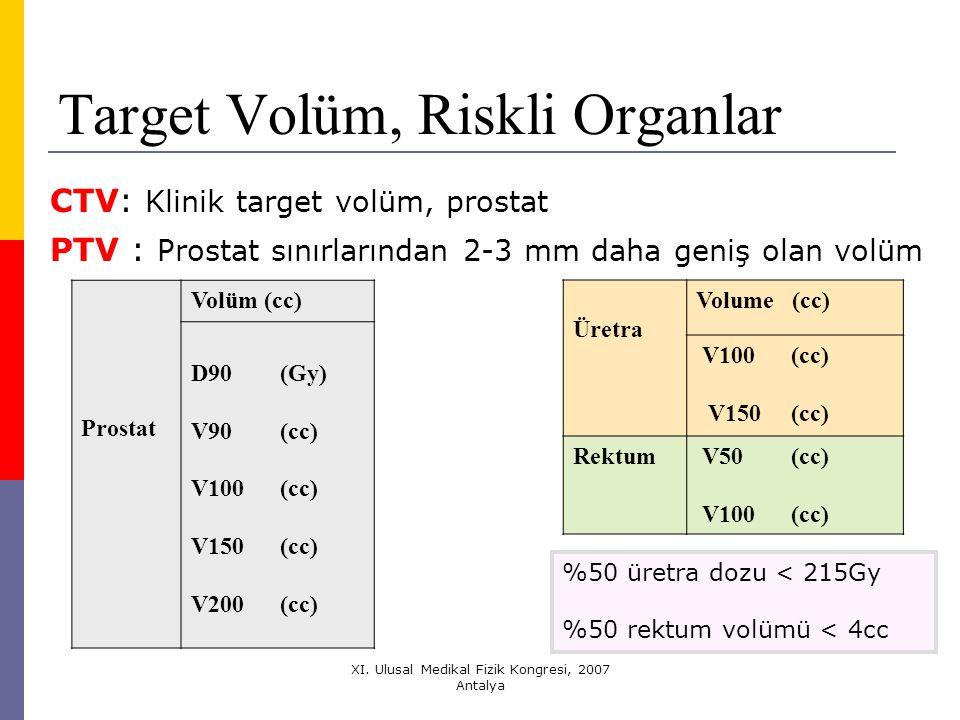 Target Volüm, Riskli Organlar
