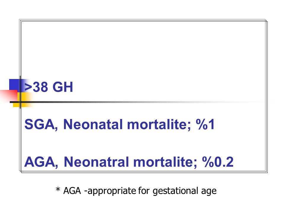>38 GH SGA, Neonatal mortalite; %1 AGA, Neonatral mortalite; %0.2