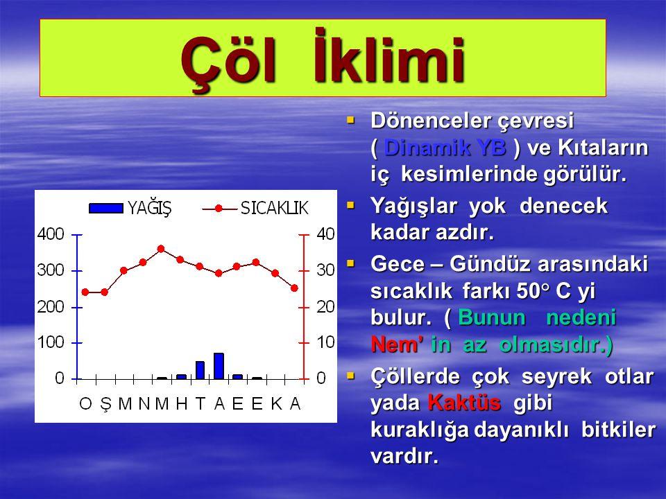 Çöl İklimi Dönenceler çevresi ( Dinamik YB ) ve Kıtaların iç kesimlerinde görülür.