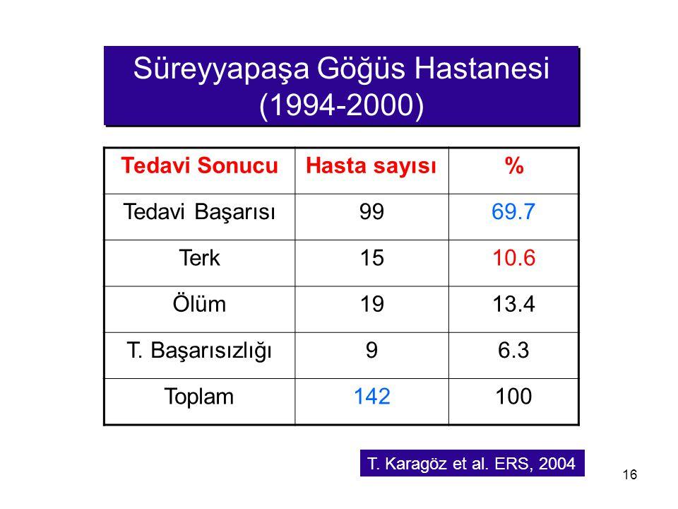Süreyyapaşa Göğüs Hastanesi (1994-2000)