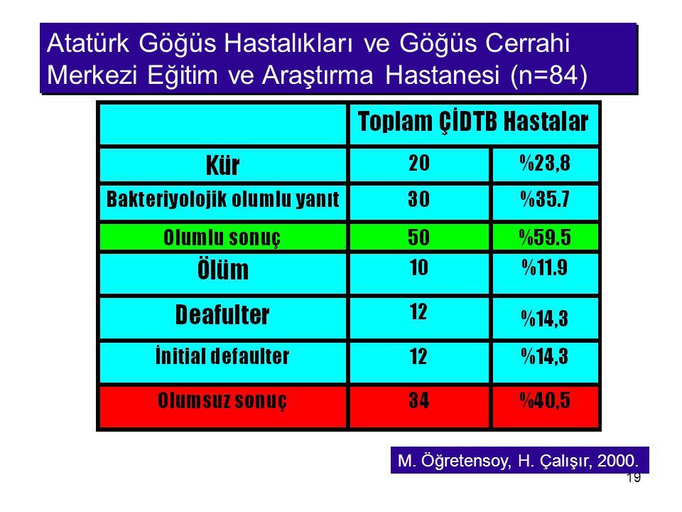 Atatürk Göğüs Hastalıkları ve Göğüs Cerrahi Merkezi Eğitim ve Araştırma Hastanesi (n=84)