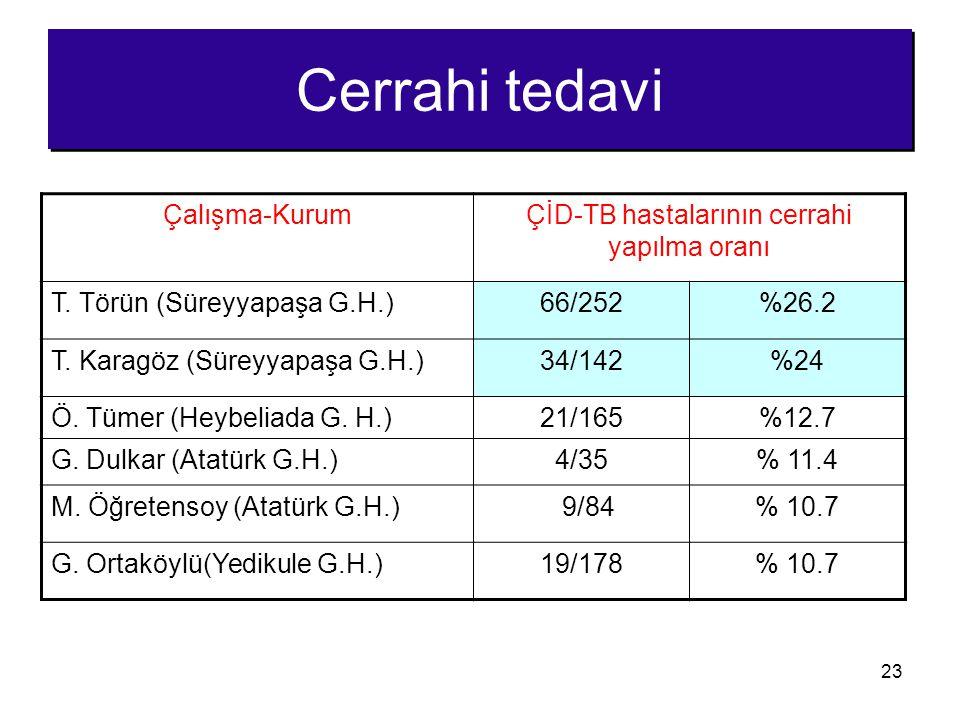 ÇİD-TB hastalarının cerrahi yapılma oranı