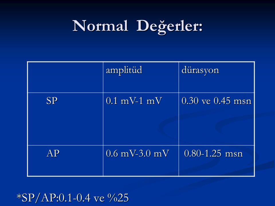 Normal Değerler: *SP/AP:0.1-0.4 ve %25 amplitüd dürasyon SP