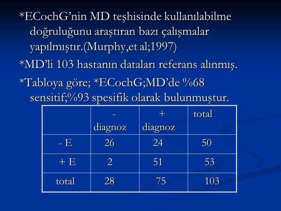 *MD'li 103 hastanın dataları referans alınmış.