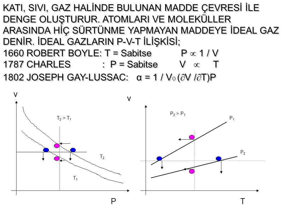 1660 ROBERT BOYLE: T = Sabitse P  1 / V