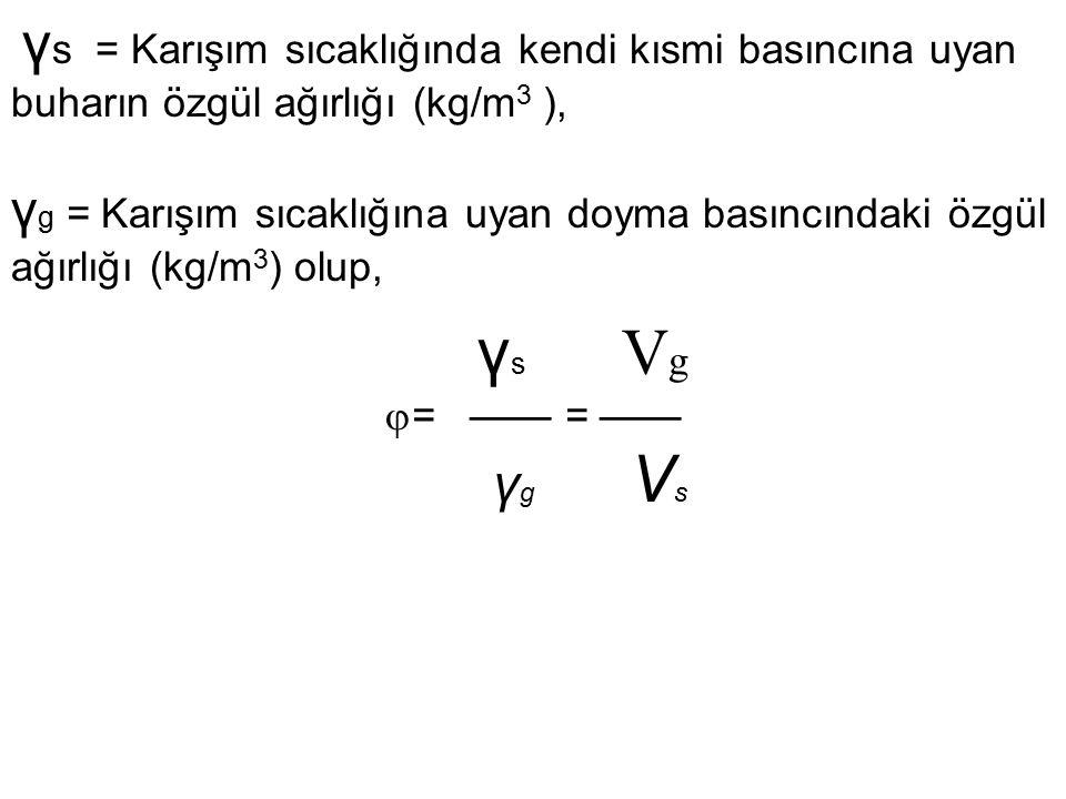 γs = Karışım sıcaklığında kendi kısmi basıncına uyan buharın özgül ağırlığı (kg/m3 ),