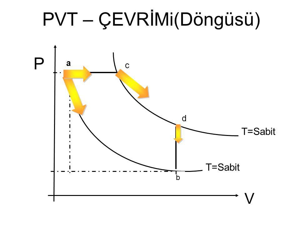PVT – ÇEVRİMi(Döngüsü)