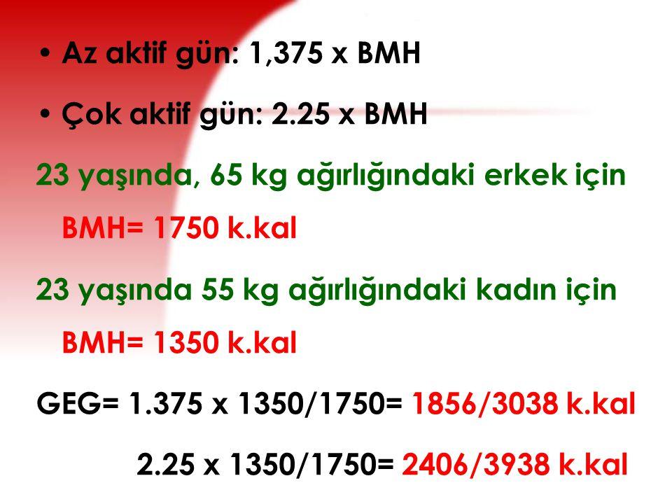 Az aktif gün: 1,375 x BMH Çok aktif gün: 2.25 x BMH. 23 yaşında, 65 kg ağırlığındaki erkek için BMH= 1750 k.kal.