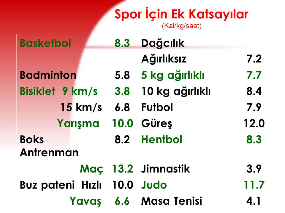Spor İçin Ek Katsayılar (Kal/kg/saat)