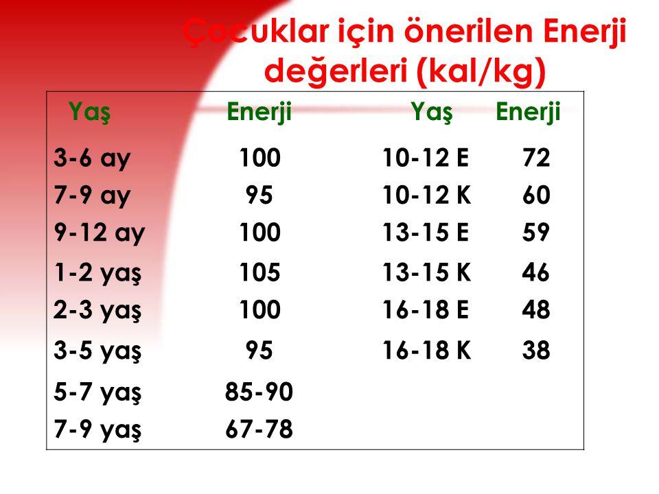 Çocuklar için önerilen Enerji değerleri (kal/kg)