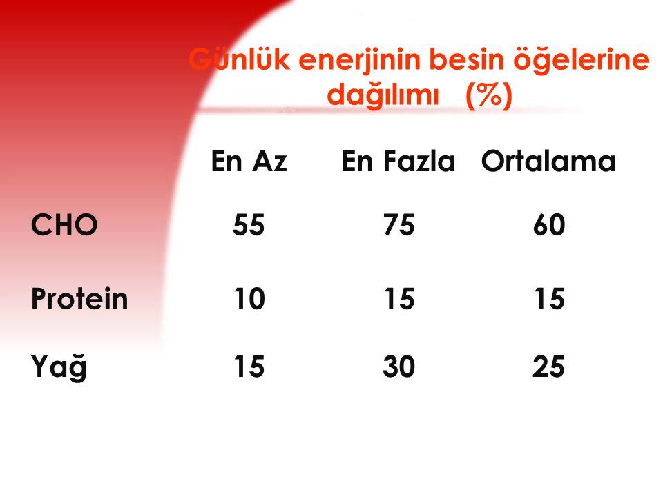 Günlük enerjinin besin öğelerine dağılımı (%)