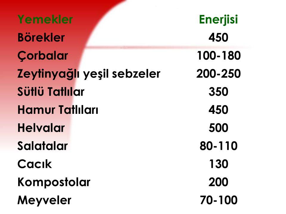 Yemekler Enerjisi. Börekler. 450. Çorbalar. 100-180. Zeytinyağlı yeşil sebzeler. 200-250. Sütlü Tatlılar.
