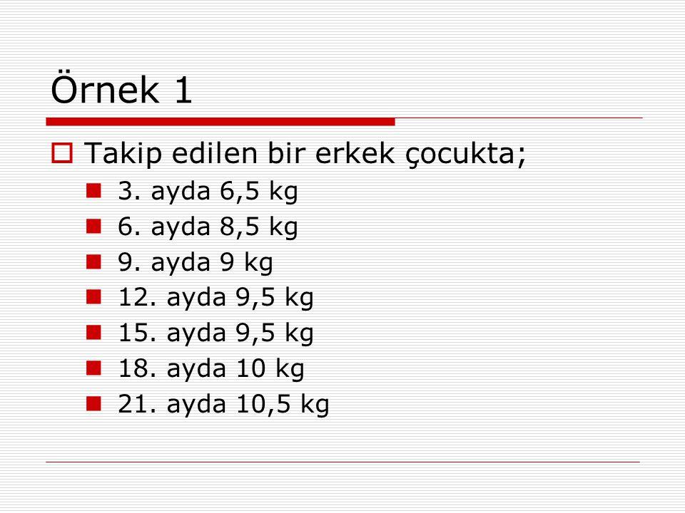 Örnek 1 Takip edilen bir erkek çocukta; 3. ayda 6,5 kg 6. ayda 8,5 kg