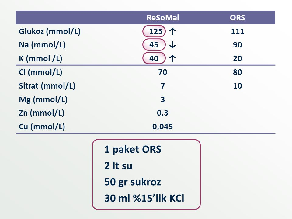1 paket ORS 2 lt su 50 gr sukroz 30 ml %15'lik KCl ReSoMal ORS