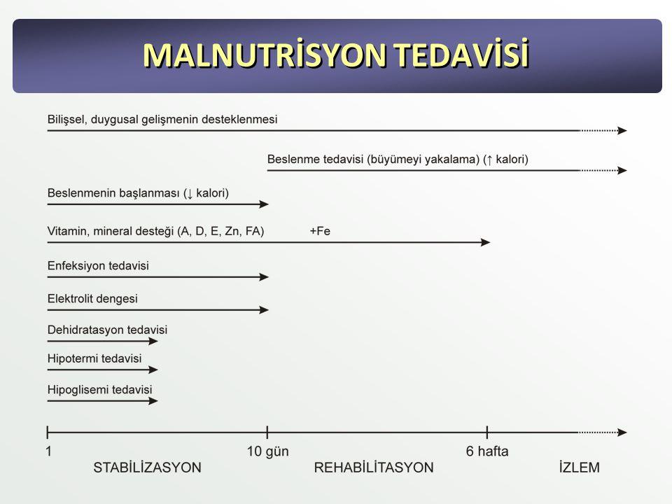 MALNUTRİSYON TEDAVİSİ