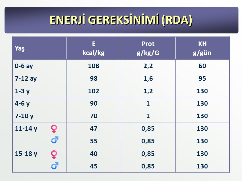 ENERJİ GEREKSİNİMİ (RDA)