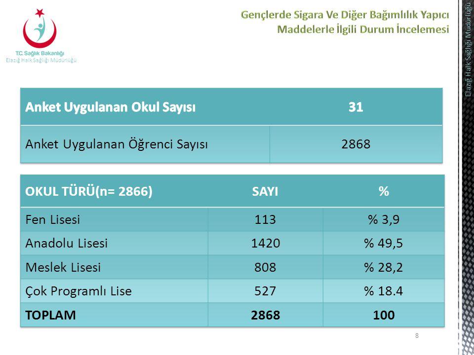 Anket Uygulanan Okul Sayısı 31 Anket Uygulanan Öğrenci Sayısı 2868