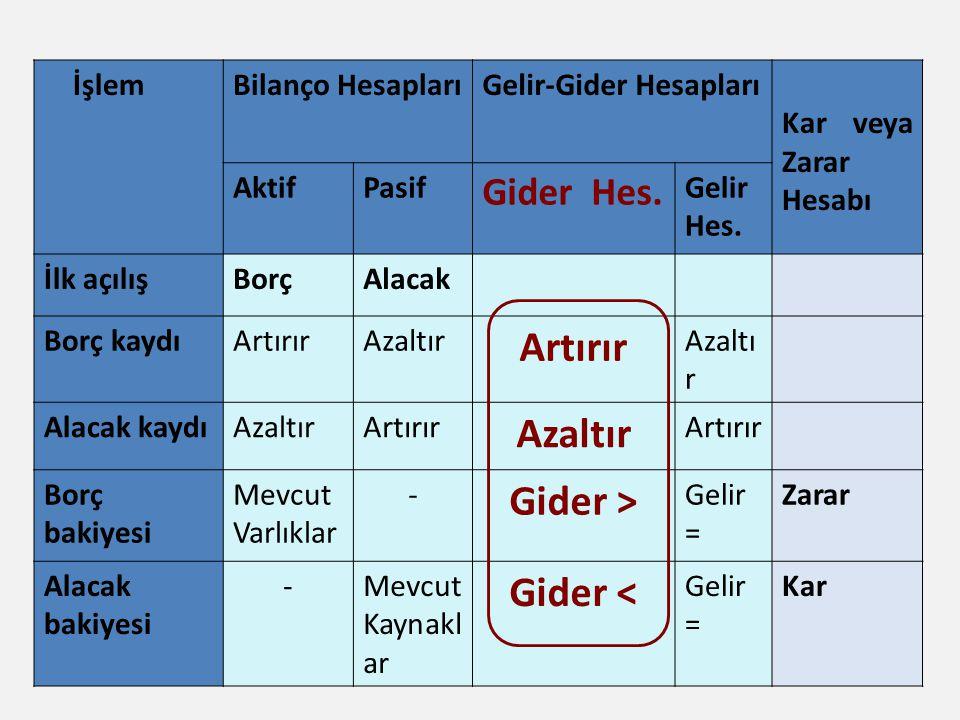 Gider > Gider < Gider Hes. İşlem Bilanço Hesapları