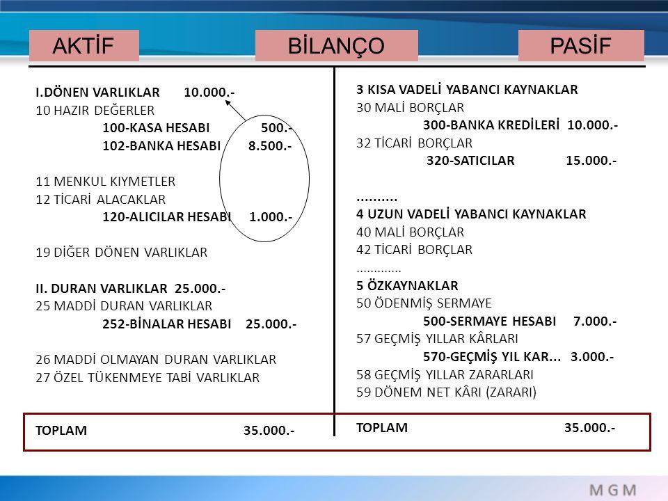 AKTİF BİLANÇO PASİF 3 KISA VADELİ YABANCI KAYNAKLAR