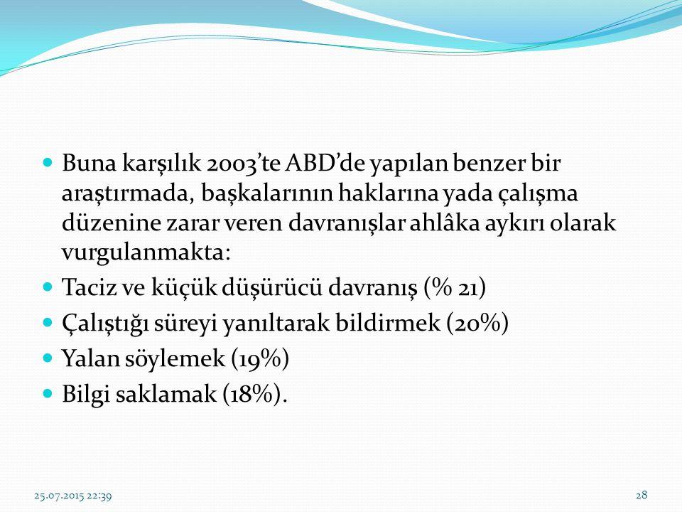 Taciz ve küçük düşürücü davranış (% 21)