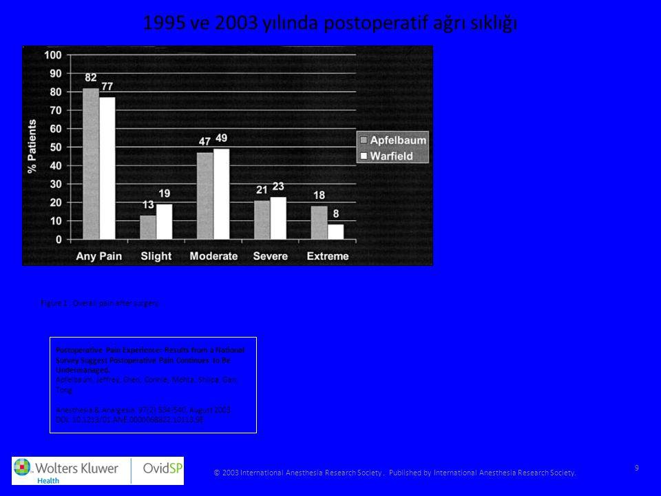 1995 ve 2003 yılında postoperatif ağrı sıklığı