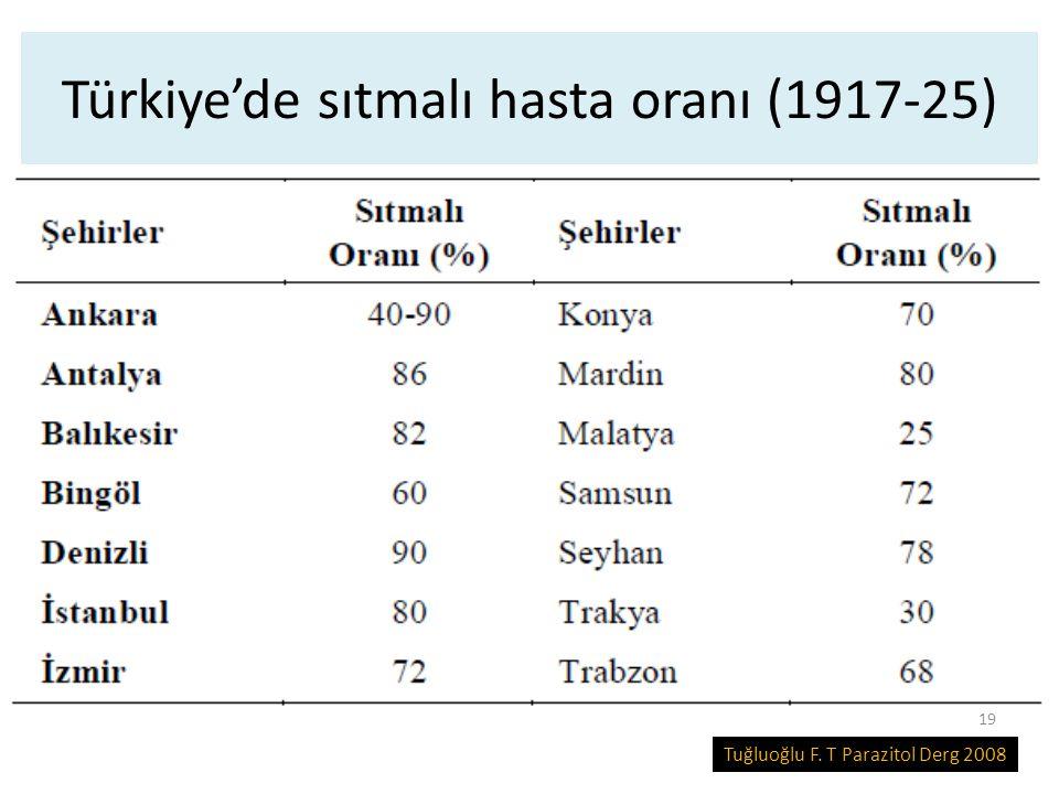 Türkiye'de sıtmalı hasta oranı (1917-25)