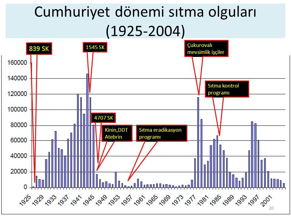 Cumhuriyet dönemi sıtma olguları (1925-2004)