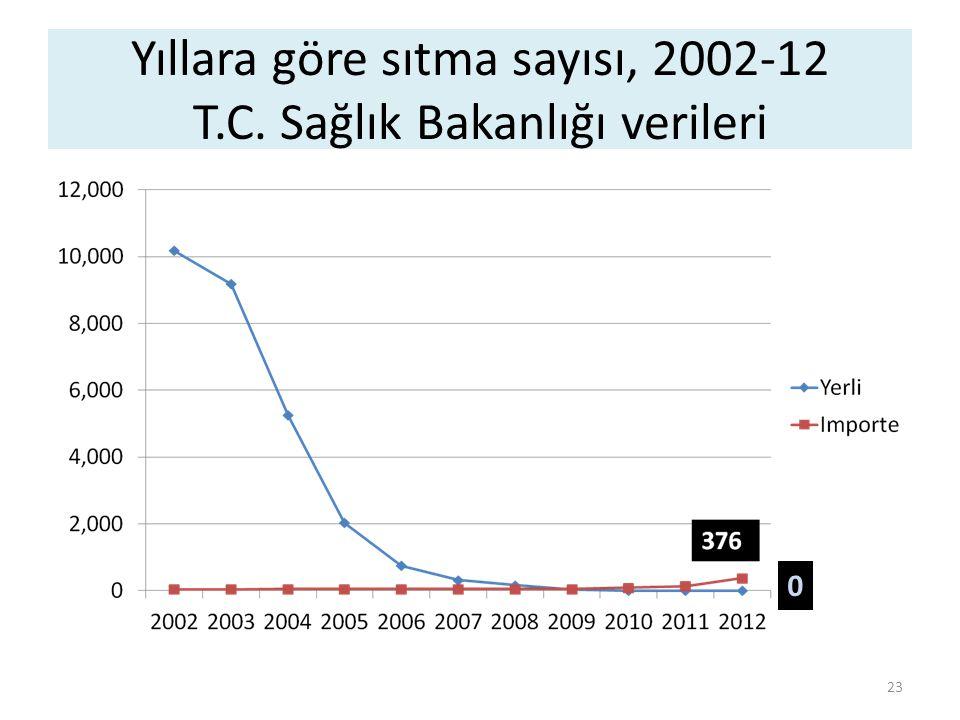 Yıllara göre sıtma sayısı, 2002-12 T.C. Sağlık Bakanlığı verileri