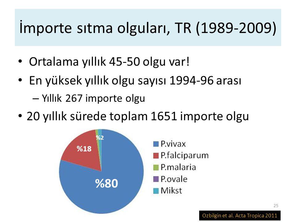 İmporte sıtma olguları, TR (1989-2009)