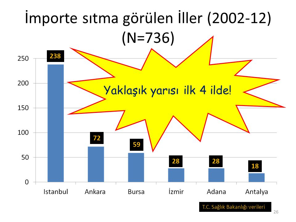 İmporte sıtma görülen İller (2002-12) (N=736)